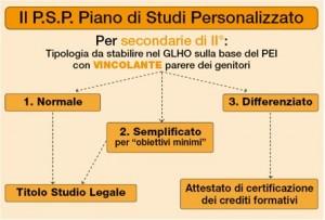 piano_studi_personalizzato